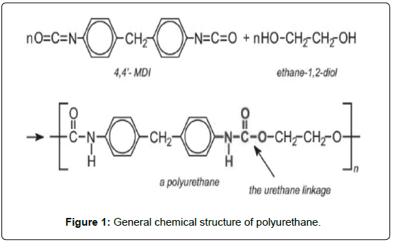 modern-chemistry-applications-chemical-structure-polyurethane