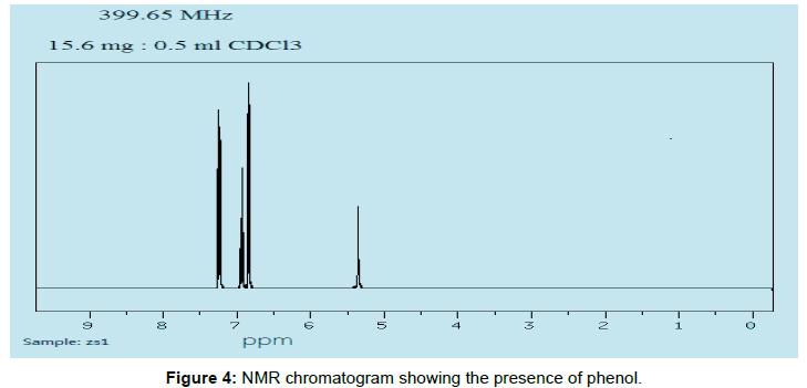 modern-chemistry-applications-chromatogram-presence-phenol