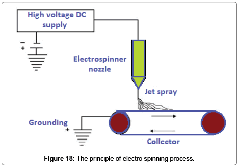 modern-chemistry-applications-electro-spinning