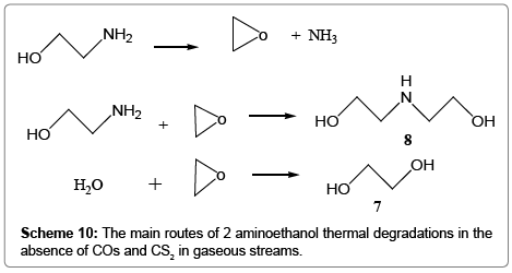 modern-chemistry-applications-main-routes