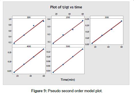 modern-chemistry-applications-model-plot