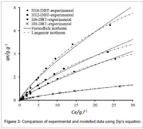 modern-chemistry-applications-modelled-data