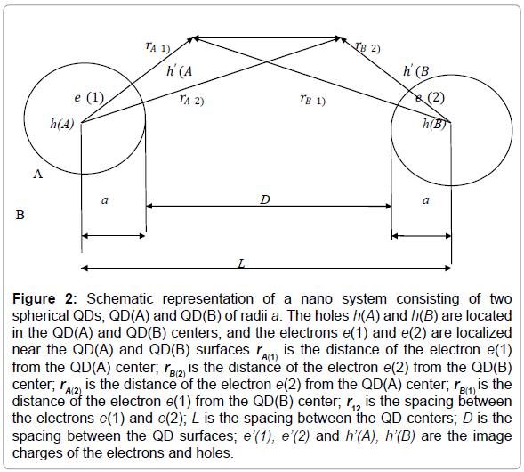 modern-chemistry-applications-nano-system