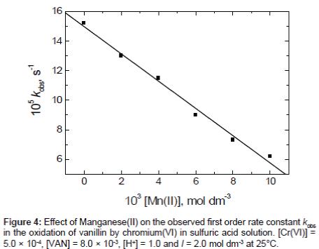 modern-chemistry-applications-oxidation-vanillin