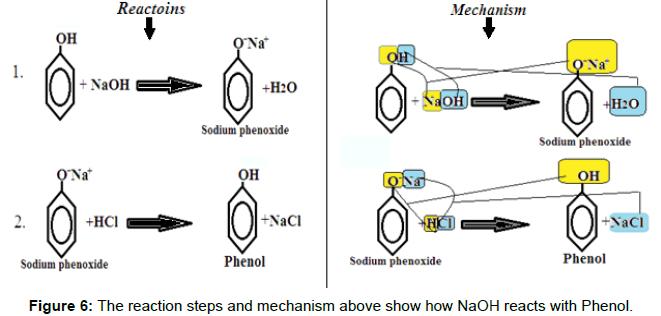 modern-chemistry-applications-reaction-mechanism-Phenol