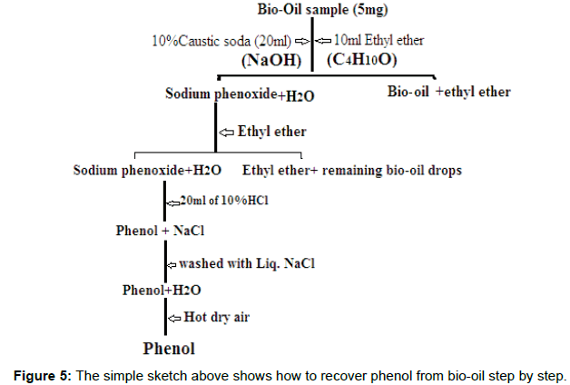 modern-chemistry-applications-sketch-phenol-bio-oil
