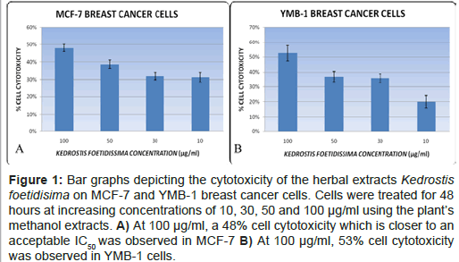 molecular-biology-Bar-graphs-depicting-cytotoxicity