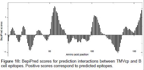 molecular-biology-BepiPred-scores-prediction