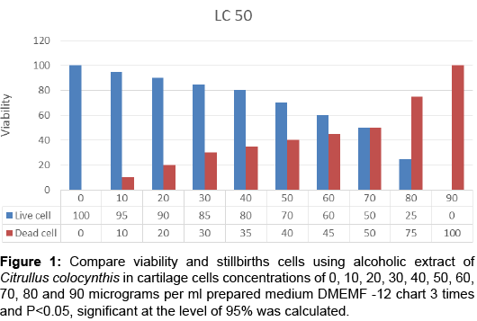 molecular-biology-Compare-viability-stillbirths