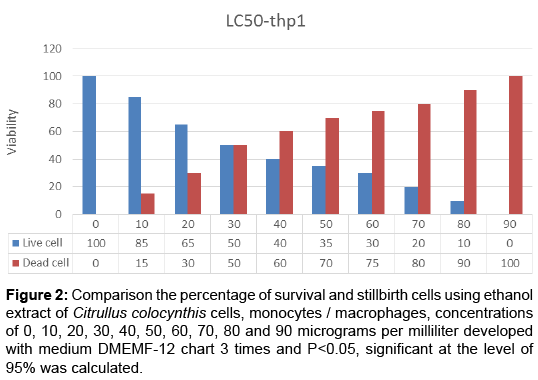 molecular-biology-Comparison-percentage-survival-stillbirth