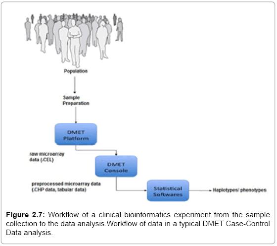 molecular-biology-Workflow-clinical-bioinformatics