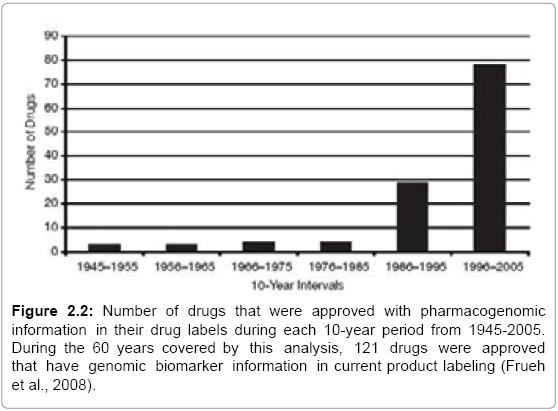 molecular-biology-drugs-pharmacogenomic-information