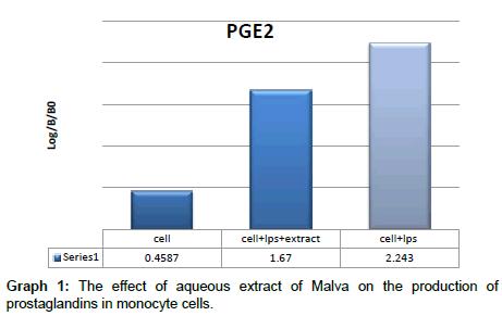 molecular-biology-monocyte-cells