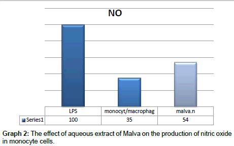molecular-biology-nitric-oxide-monocyte