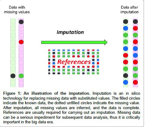 molecular-biology-replacing-missing-data