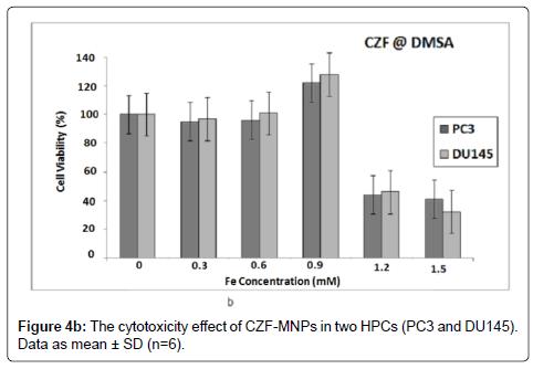 molecular-biomarkers-diagnosis-CZF-MNP