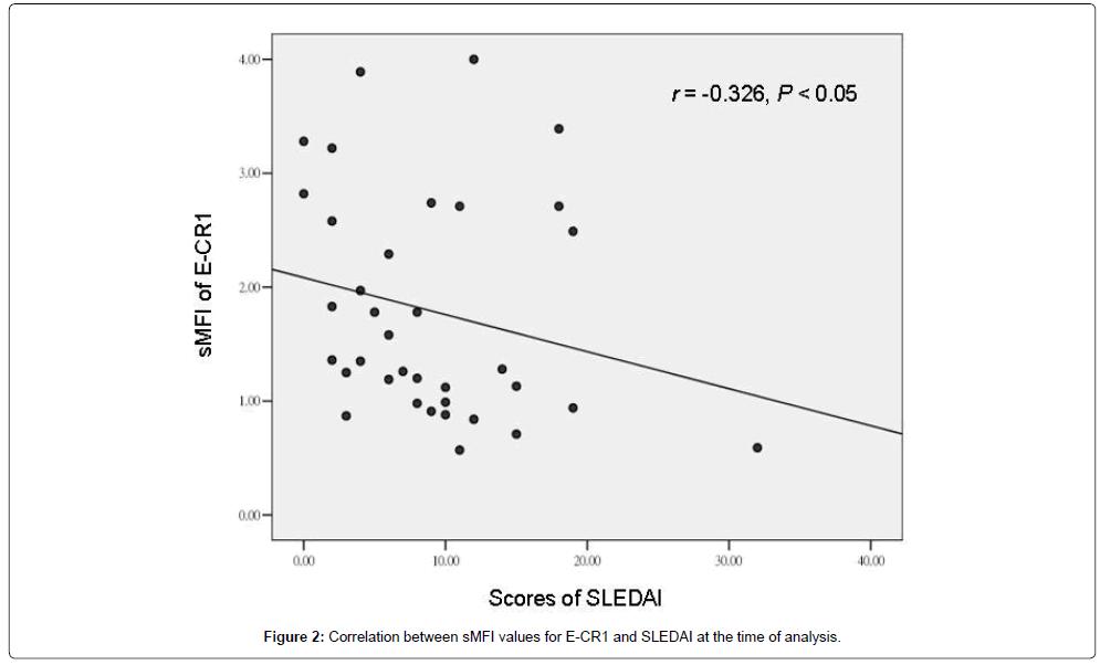 molecular-biomarkers-diagnosis-Correlation
