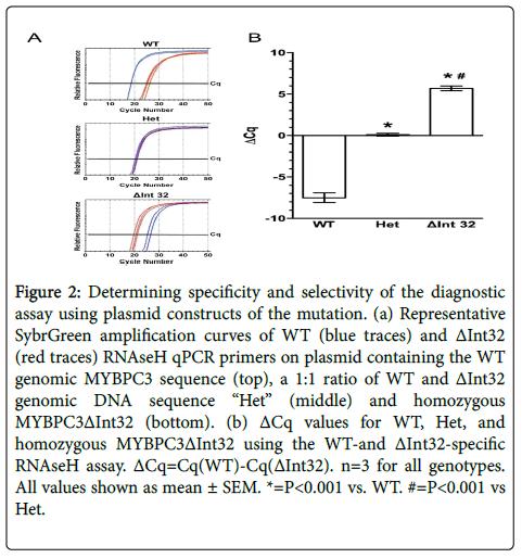 molecular-biomarkers-diagnosis-Determining-specificity-selectivity