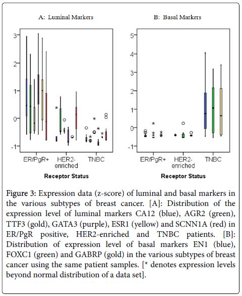 molecular-biomarkers-diagnosis-Expression-data