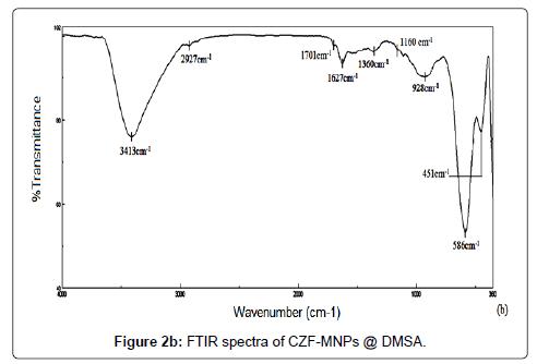 molecular-biomarkers-diagnosis-FTIR-spectra