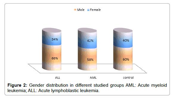 molecular-biomarkers-diagnosis-Gender-distribution