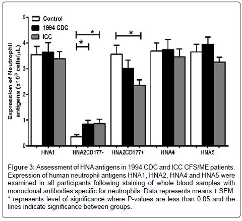 molecular-biomarkers-diagnosis-HNA-antigens