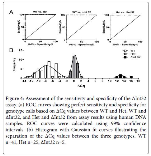 molecular-biomarkers-diagnosis-Histogram-Gaussian-curves
