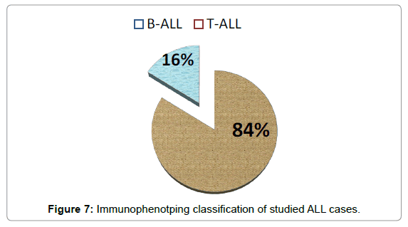 molecular-biomarkers-diagnosis-Immunophenotping
