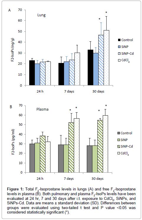 molecular-biomarkers-diagnosis-Isoprostane-levels