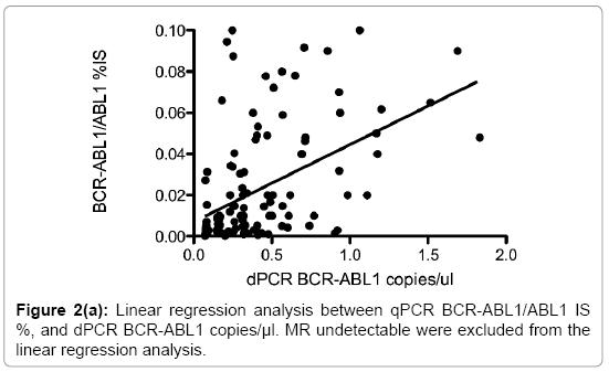 molecular-biomarkers-diagnosis-Linear-regression