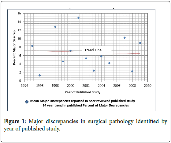 molecular-biomarkers-diagnosis-Major-discrepancies-surgical