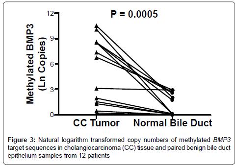 molecular-biomarkers-diagnosis-Natural-logarithm