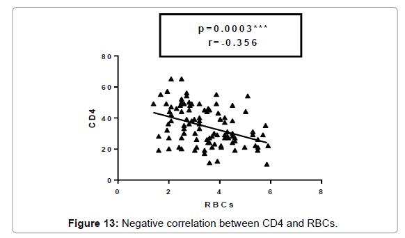 molecular-biomarkers-diagnosis-Negative