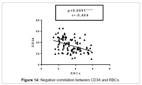 molecular-biomarkers-diagnosis-Negative-Age