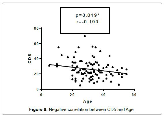 molecular-biomarkers-diagnosis-Negative-correlation