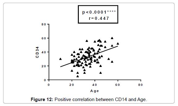 molecular-biomarkers-diagnosis-Positive-Age