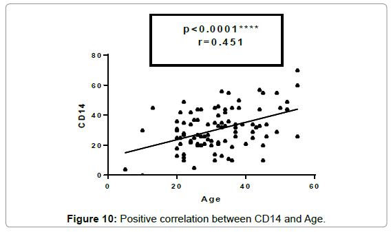 molecular-biomarkers-diagnosis-Positive-correlation