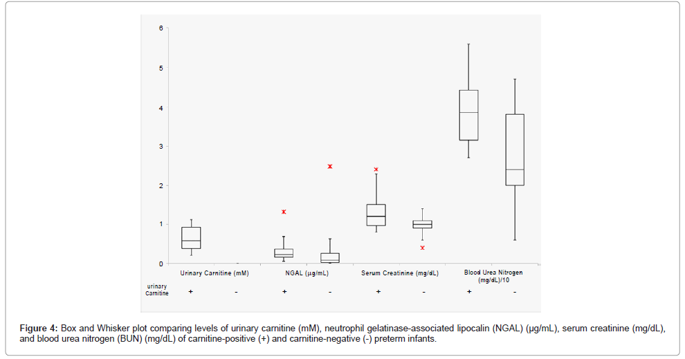 molecular-biomarkers-diagnosis-Whisker-plot