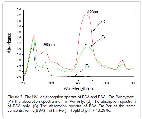 molecular-biomarkers-diagnosis-absorption-spectra