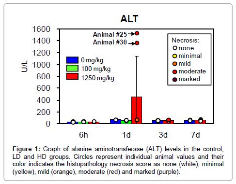 molecular-biomarkers-diagnosis-aminotransferase