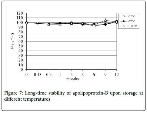 molecular-biomarkers-diagnosis-apolipoprotein-stability