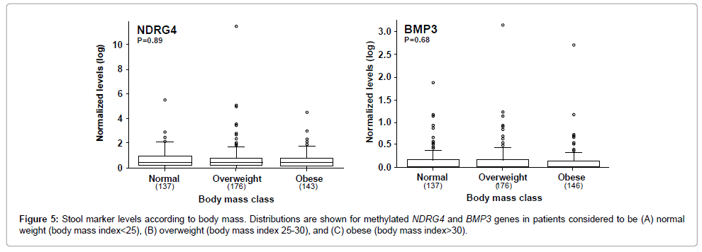 molecular-biomarkers-diagnosis-body-mass