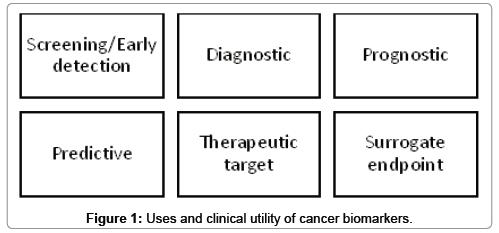 molecular-biomarkers-diagnosis-cancer-biomarkers