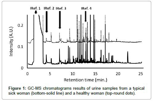 molecular-biomarkers-diagnosis-chromatograms
