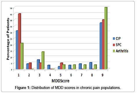 molecular-biomarkers-diagnosis-chronic-pain