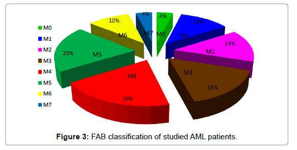 molecular-biomarkers-diagnosis-classification