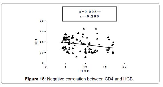 molecular-biomarkers-diagnosis-correlation-Age