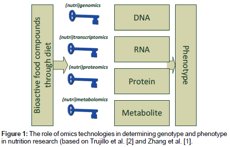 Omics Technologies: The Most Convincing Tools for a (fully