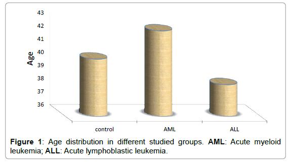 molecular-biomarkers-diagnosis-distribution