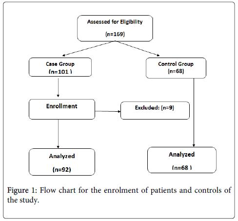 molecular-biomarkers-diagnosis-enrolment